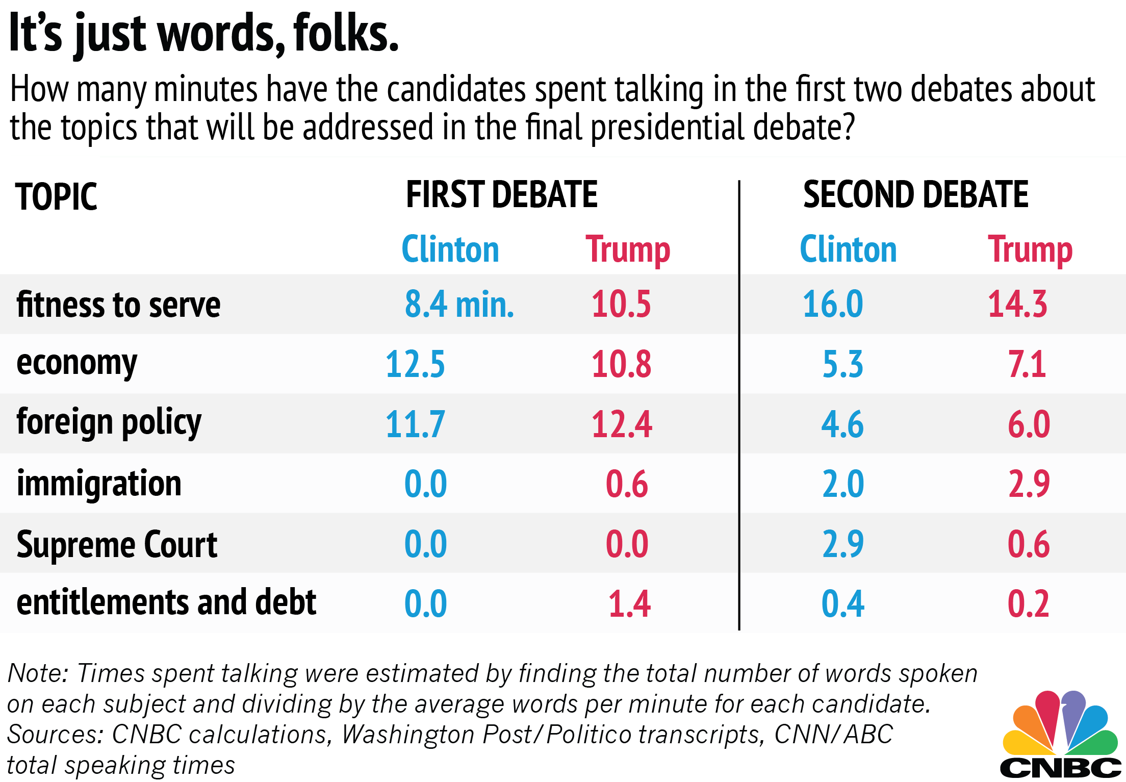 an analysis of the third debate What happened during the third presidential debate cenk uygur, john iadarola, and jimmy dore, hosts of the young turks, discuss the third presidential debat.