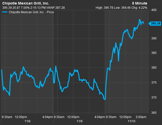 Chipotle Rallies 6 On Ackmans Comments Trumps Tax Reforms