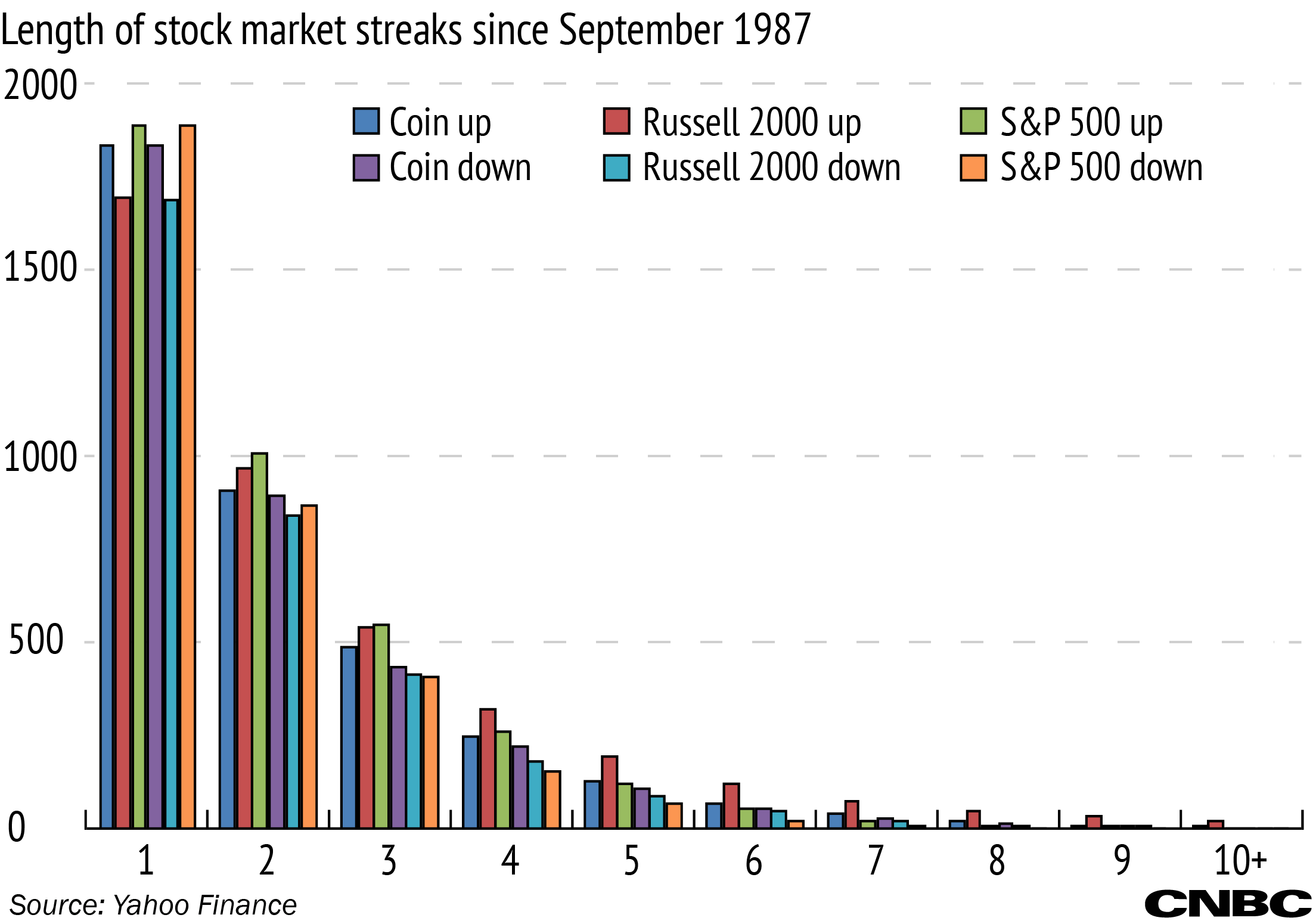 The russell 2000 is up nine days in a row a coin flip can do that the market isnt exactly a 50 50 proposition like flipping a fair coin would be our data shows the russell 2000 is up on roughly 54 percent of days buycottarizona Choice Image