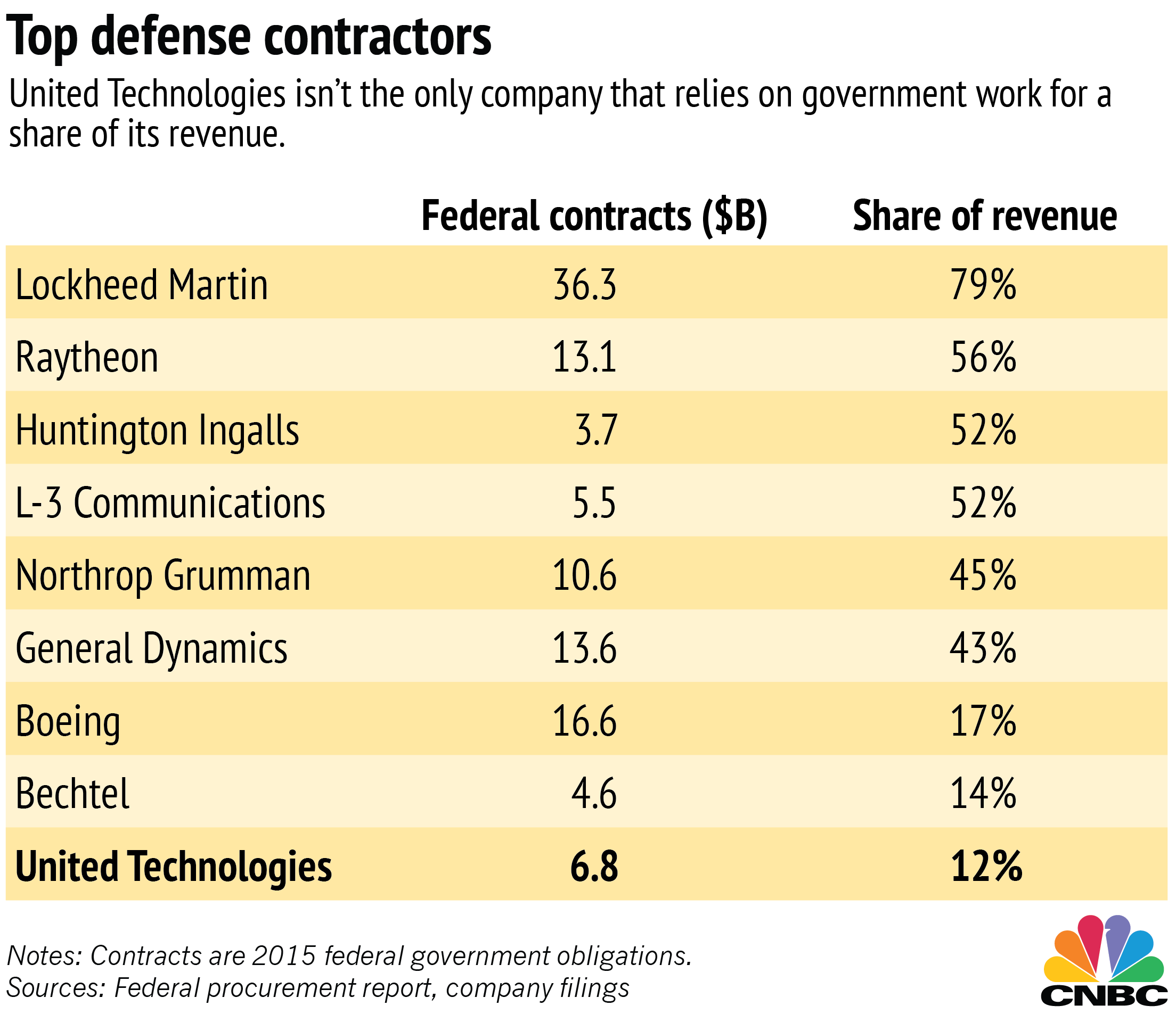 trump carrier deal worry us defense firms major contractors are no strangers to offshoring their businesses many of the biggest s have shown up in trade adjustment assistance taa filings