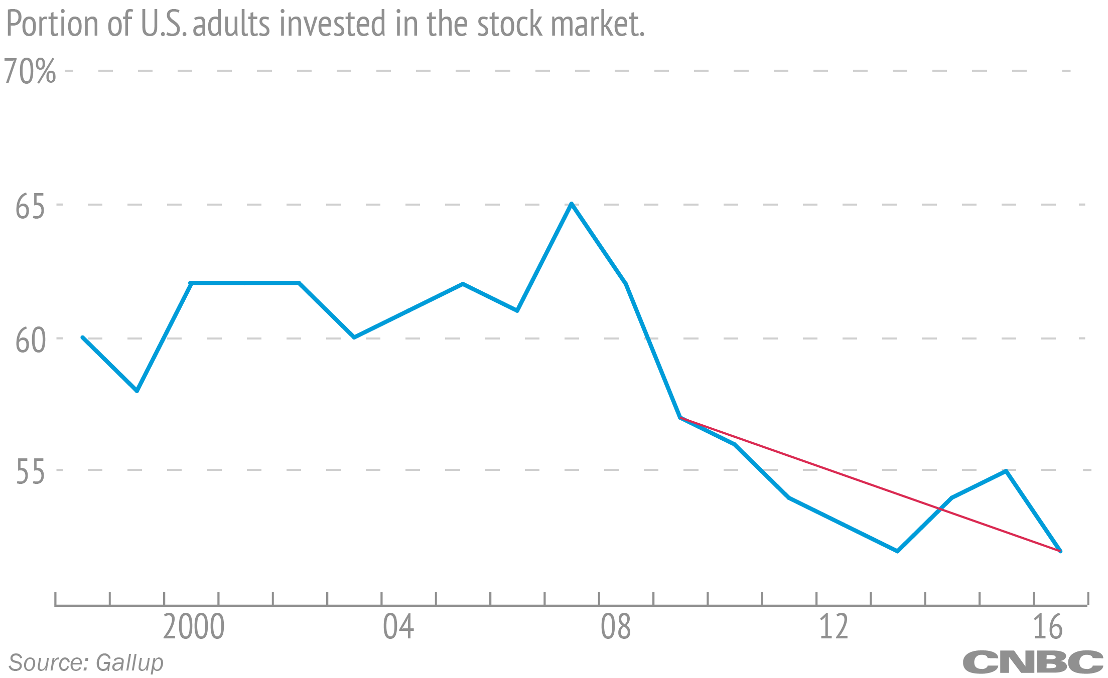Dow 20,000: Stock market has doubled since 2009 — but a lot is still the same