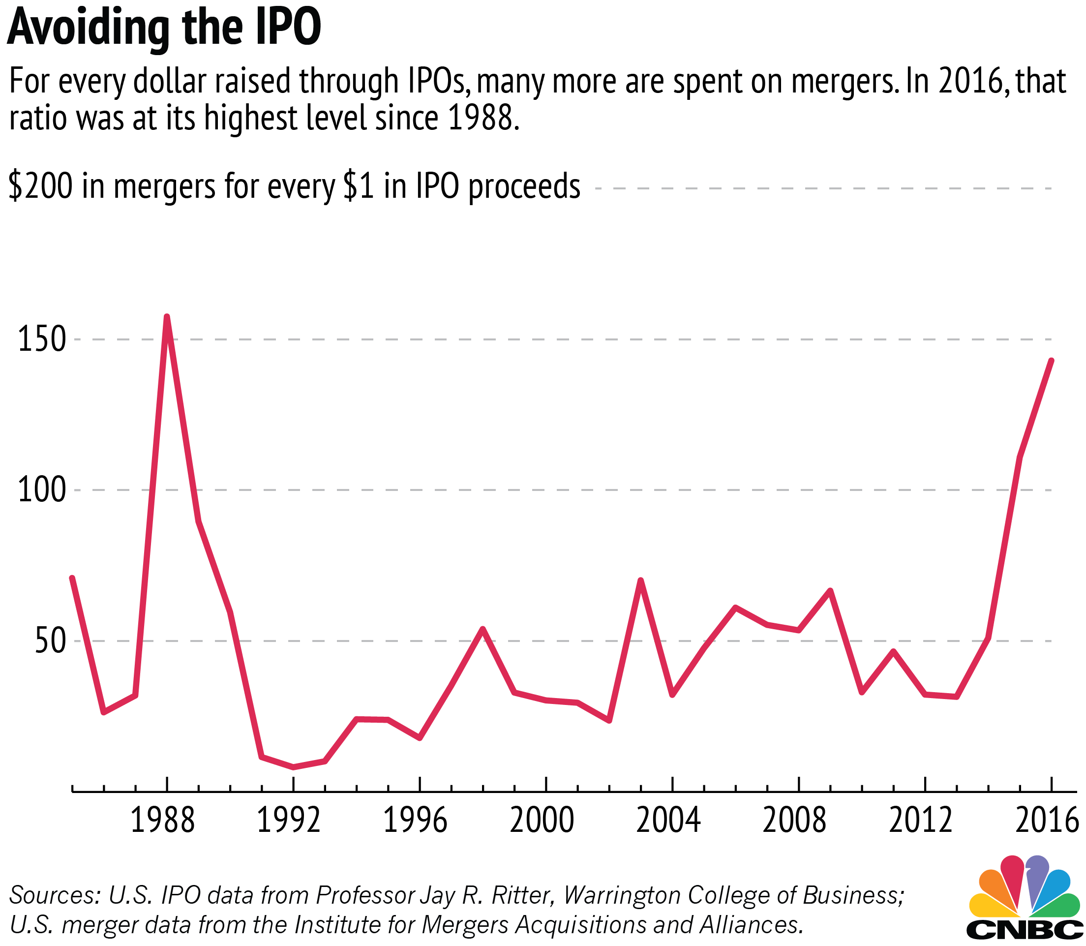 ipos vs mergers buyouts blow away ipos when investors cash out