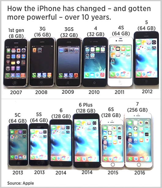 iphone through the years apple s iphone 10 years monday faces big headwinds 7734