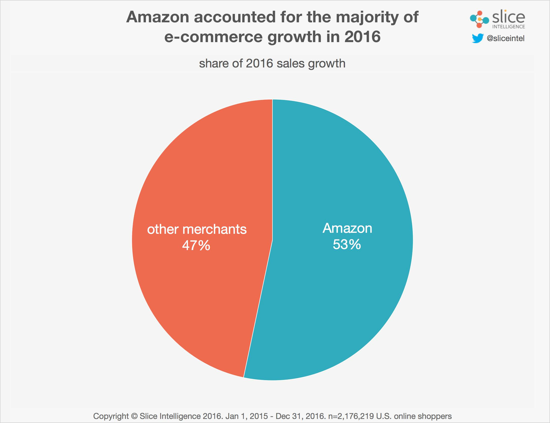 Amazon captured more than half of all online sales growth last year amazon captured more than half of all online sales growth last year new data shows nvjuhfo Choice Image