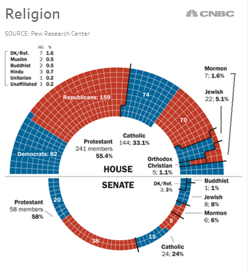 By the numbers this is not your grandfathers republican congress congress remains predominantly christian protestants represent 56 percent and catholics 31 percent publicscrutiny Gallery