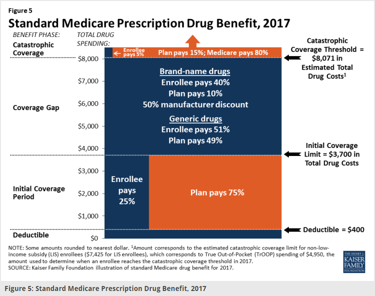 """The ACA reduced drug costs for seniors on Part D with relatively high drug  bills, which could be due to one really high-priced drug for a condition  like ..."