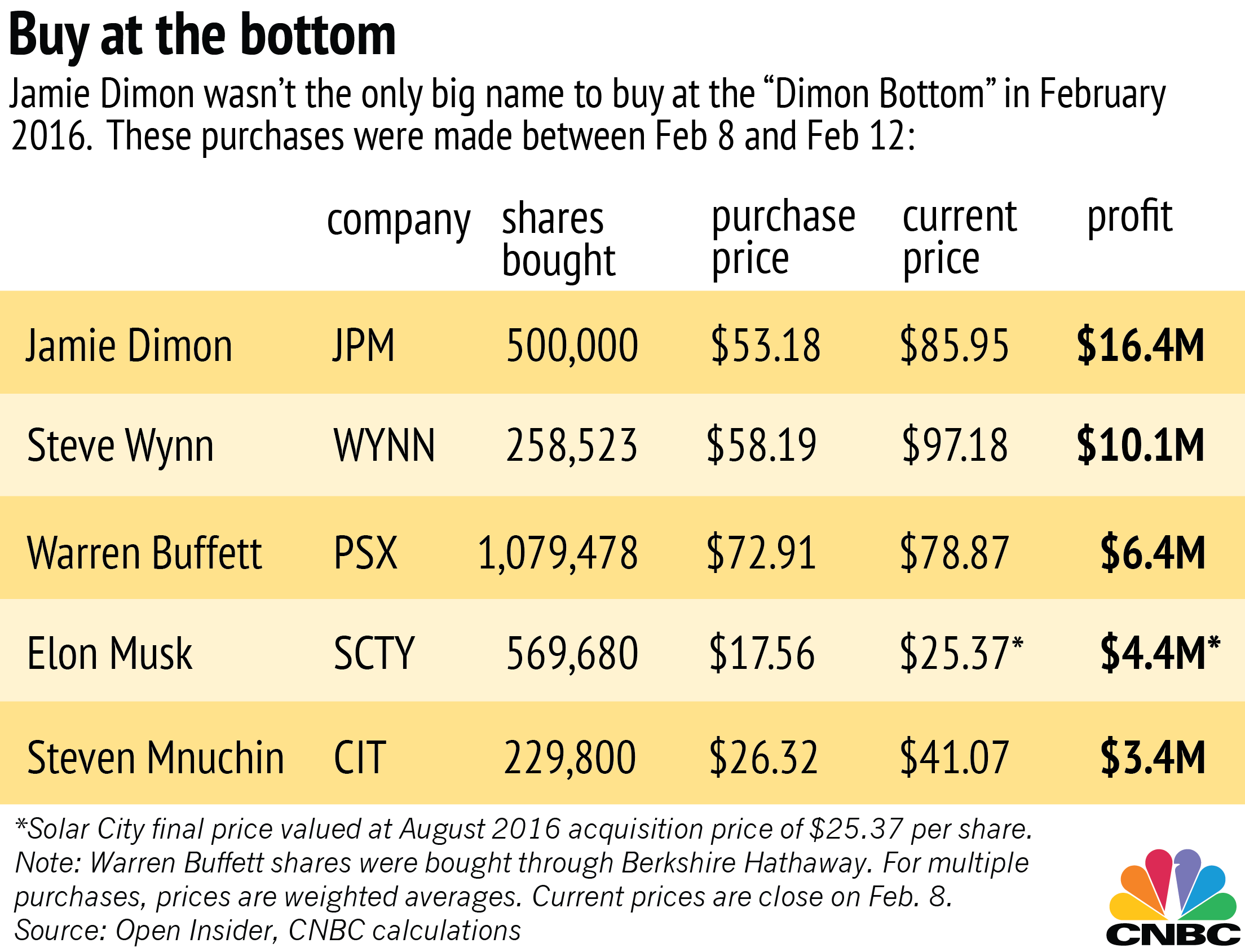Warren buffett steve mnuchin elon musk also bought dimon bottom dimons 26 million purchase last year was larger than normal it increased his personal stake in jpm shares by 8 percent buycottarizona