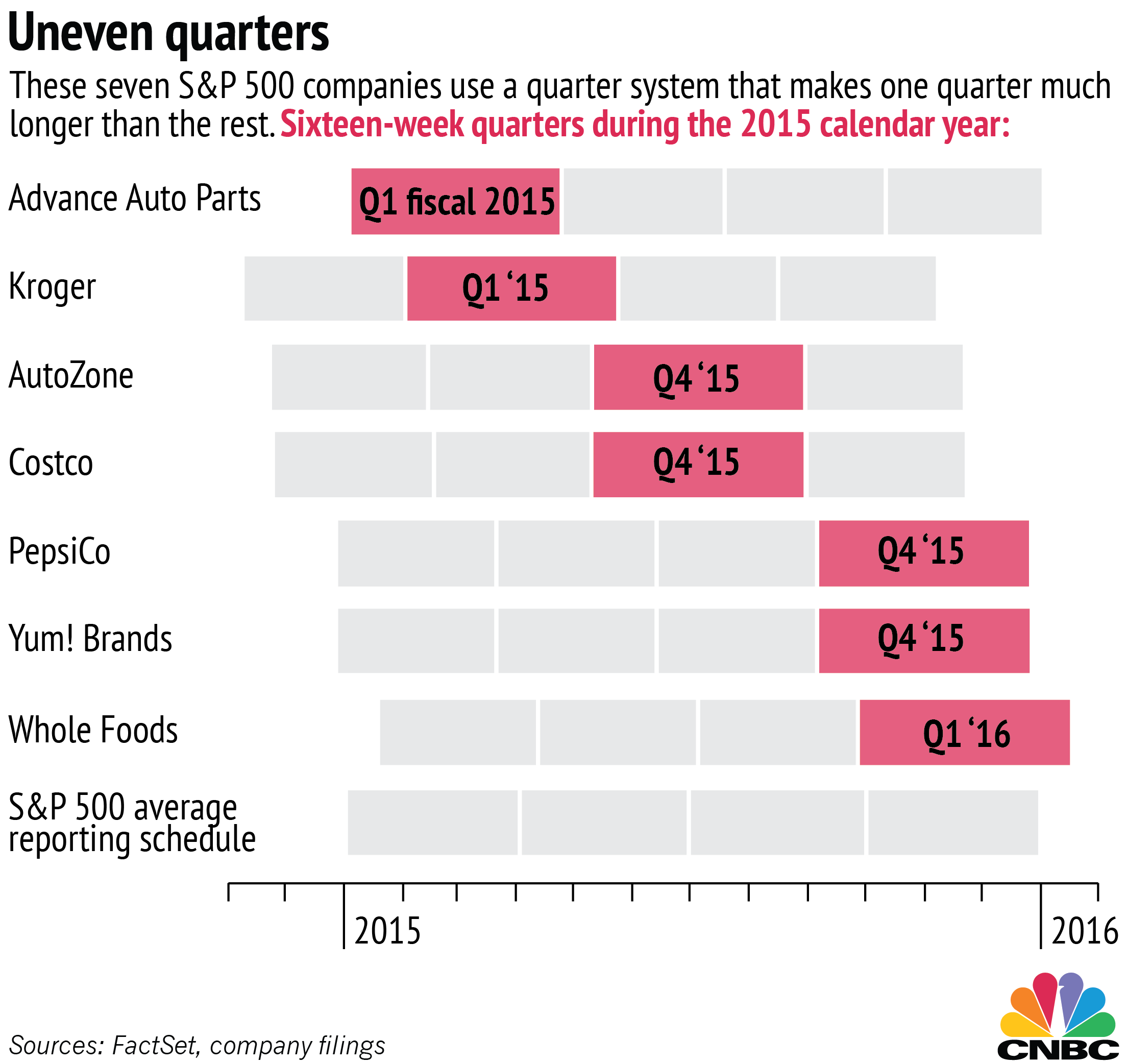 Supersized quarters: Some companies report quarterly info differently