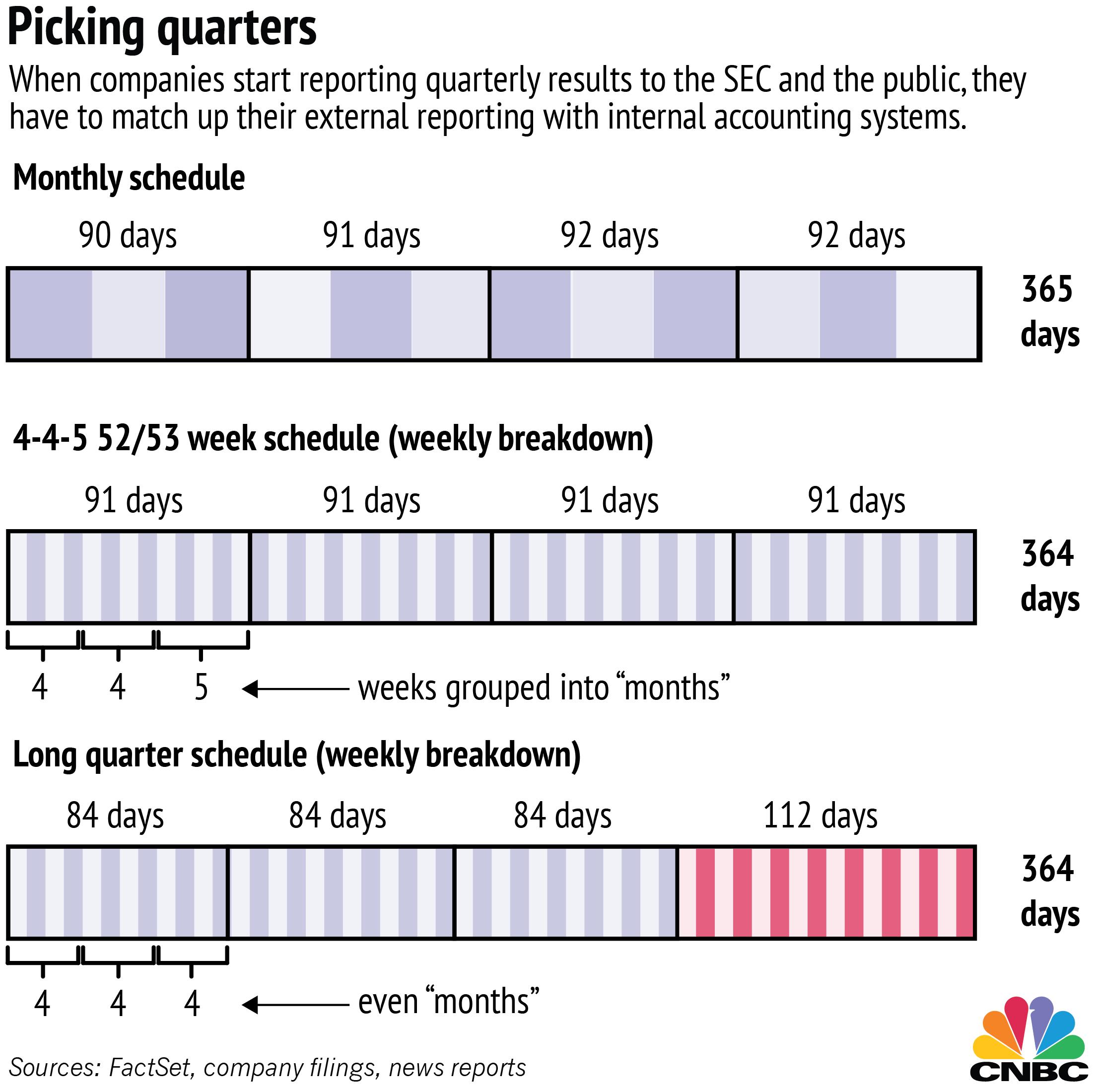 Supersized quarters: Some companies report quarterly info