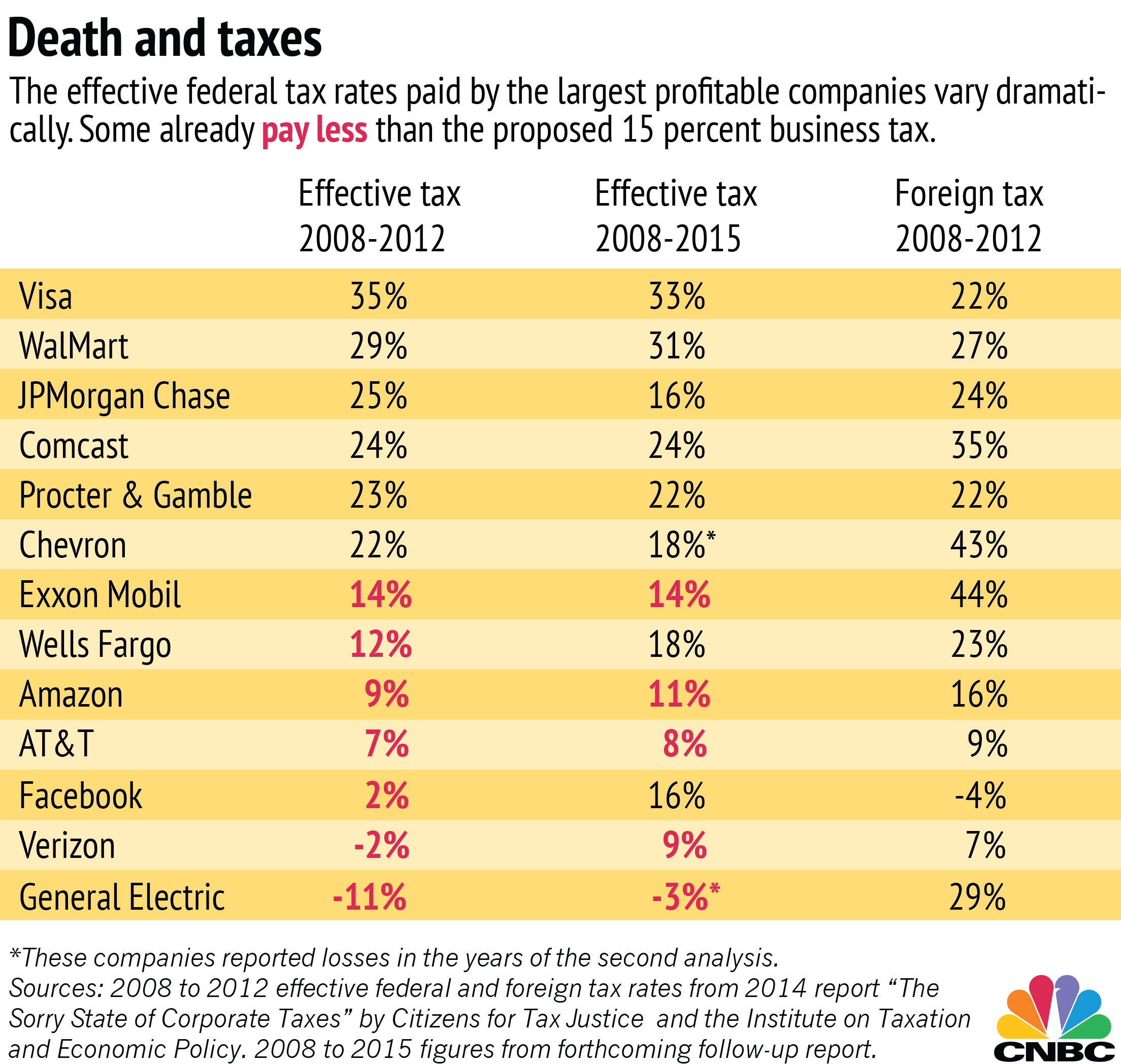 These Companies Could Lose The Most From Trump's Tax Plan