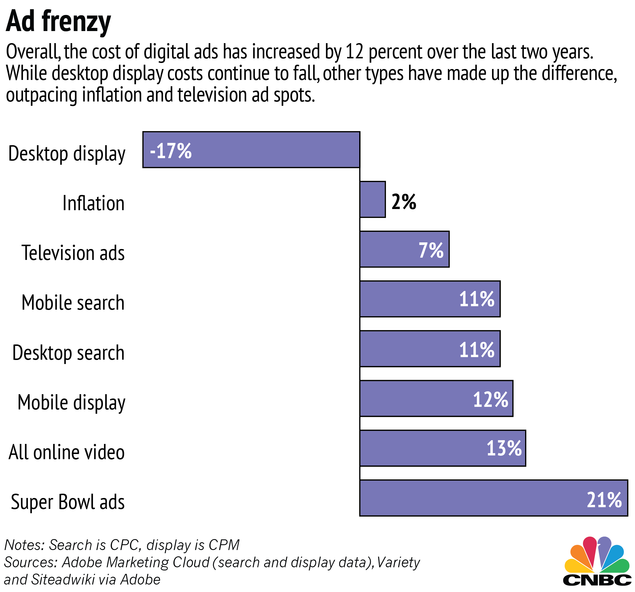 Digital Ads More Expensive But Reaching Fewer Consumers