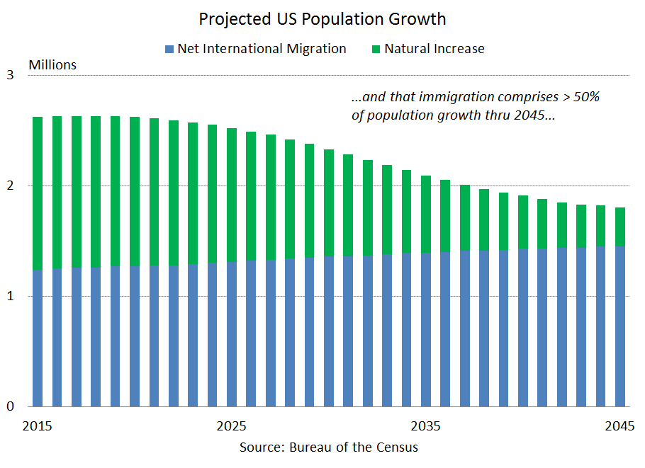 This Is What Immigration Means To The US Economy In Two Charts - Us migration map 2017