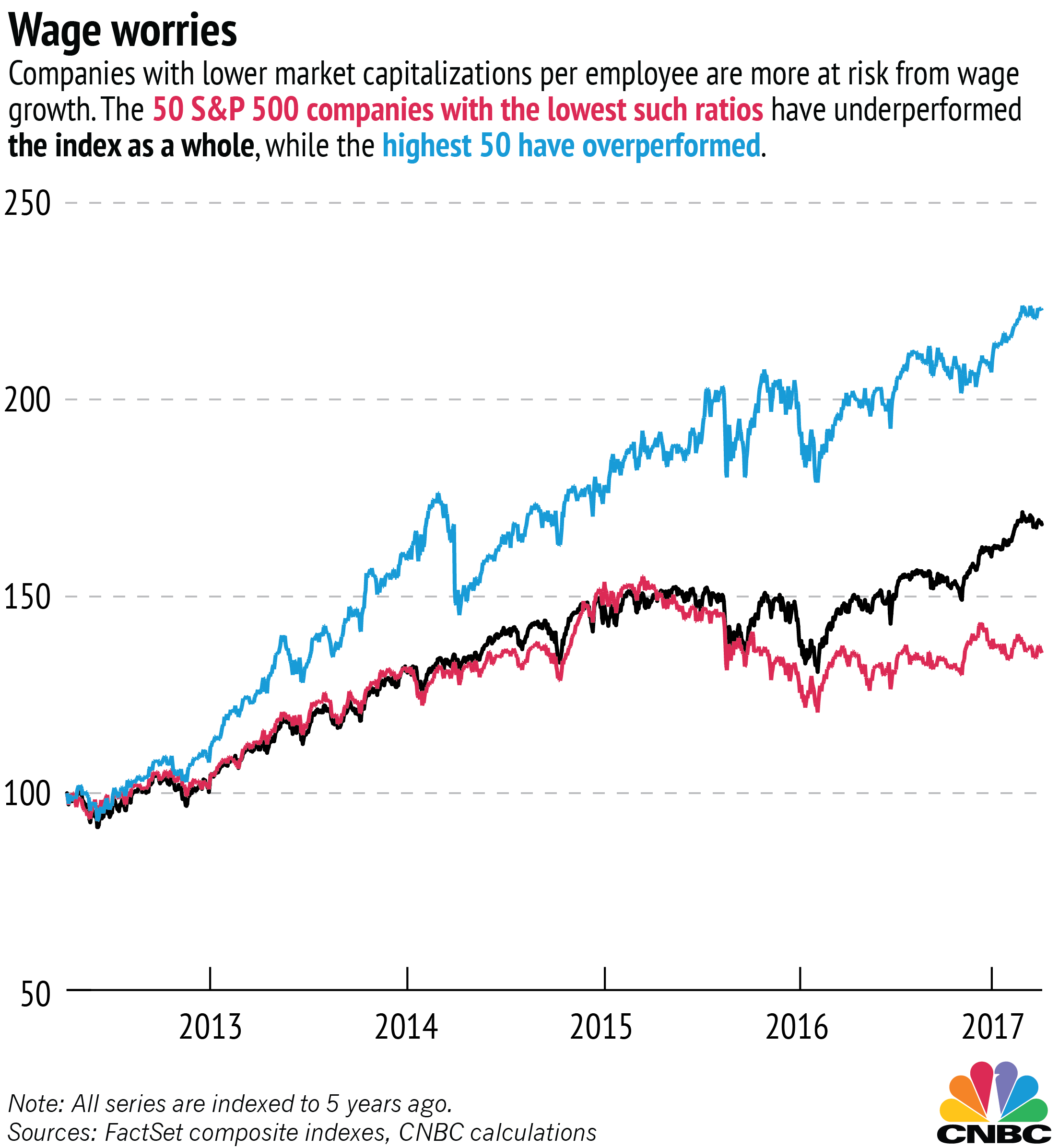 These companies should be worried about wage growth