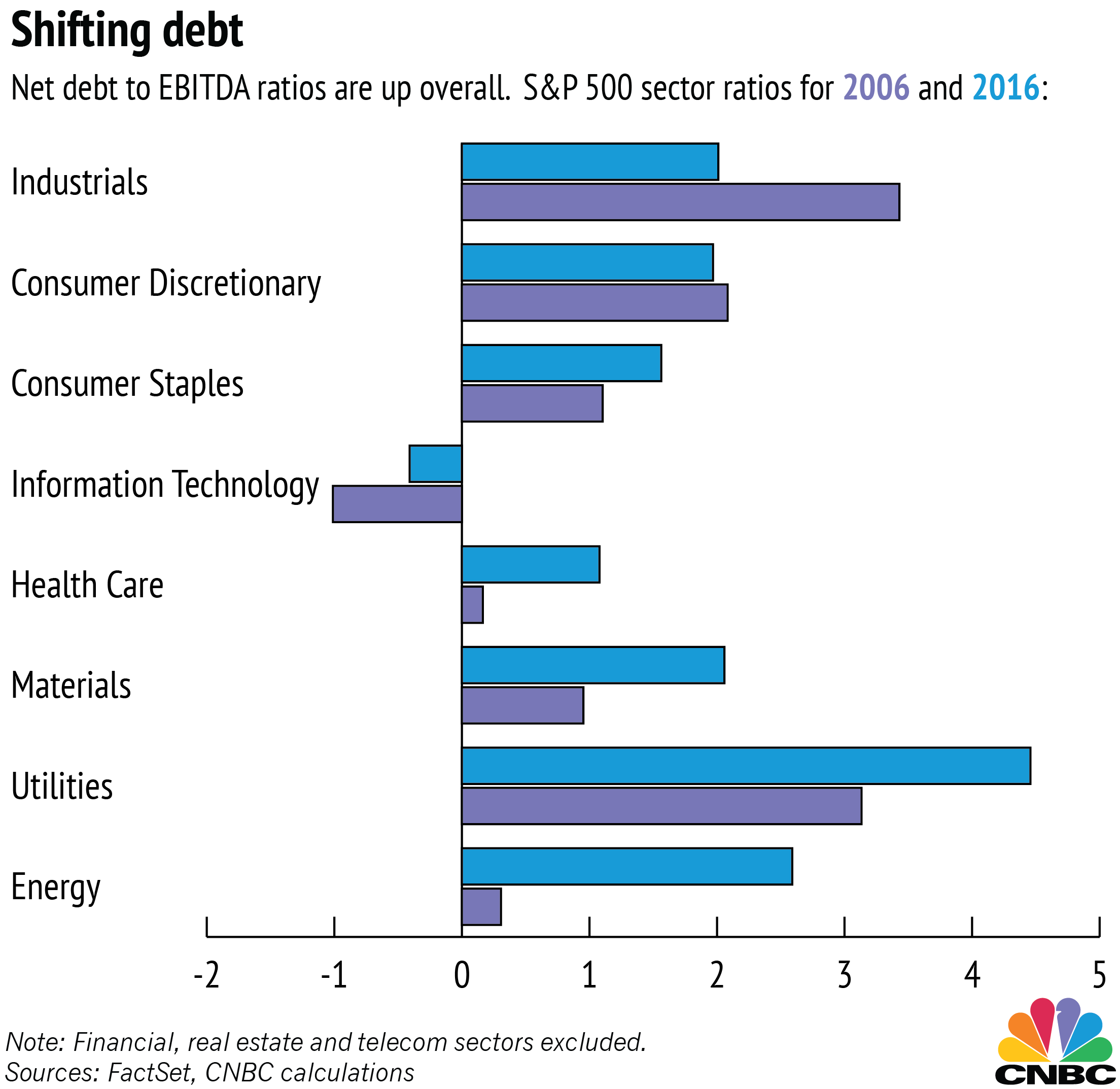 corporate debt is at new highs, and these companies owe the most