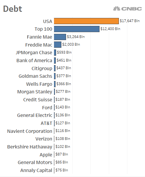 If the US government were a public company, this is how it would stack