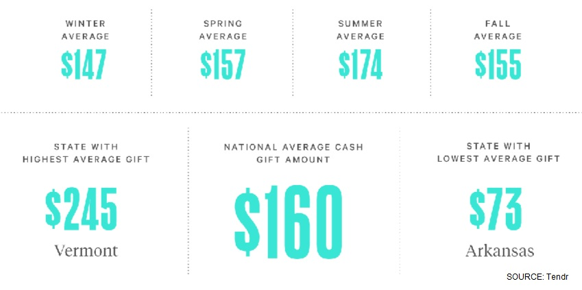 This Is How Much Guests Actually Spend At Weddings