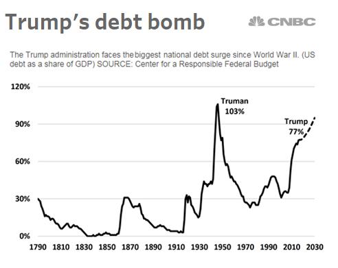 Image result for trump national debt