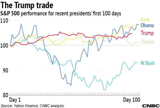 trump has presided over the calmest first 100 days since