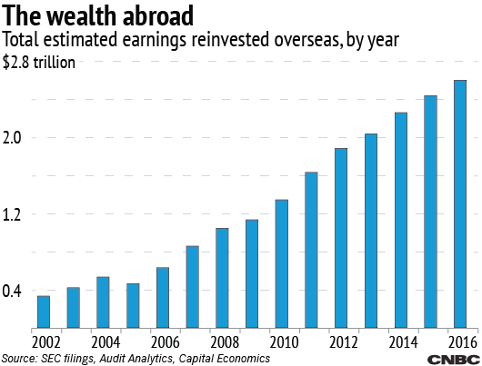Companies Are Holding Trillions In Cash Overseas