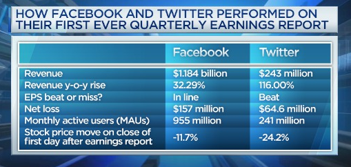 Facebook and twitters history shows snaps first earnings might not snapchat owner snap inc is the most comparable company to facebook and twitter to recently go public it is gearing up to report its first ever earnings as publicscrutiny Choice Image