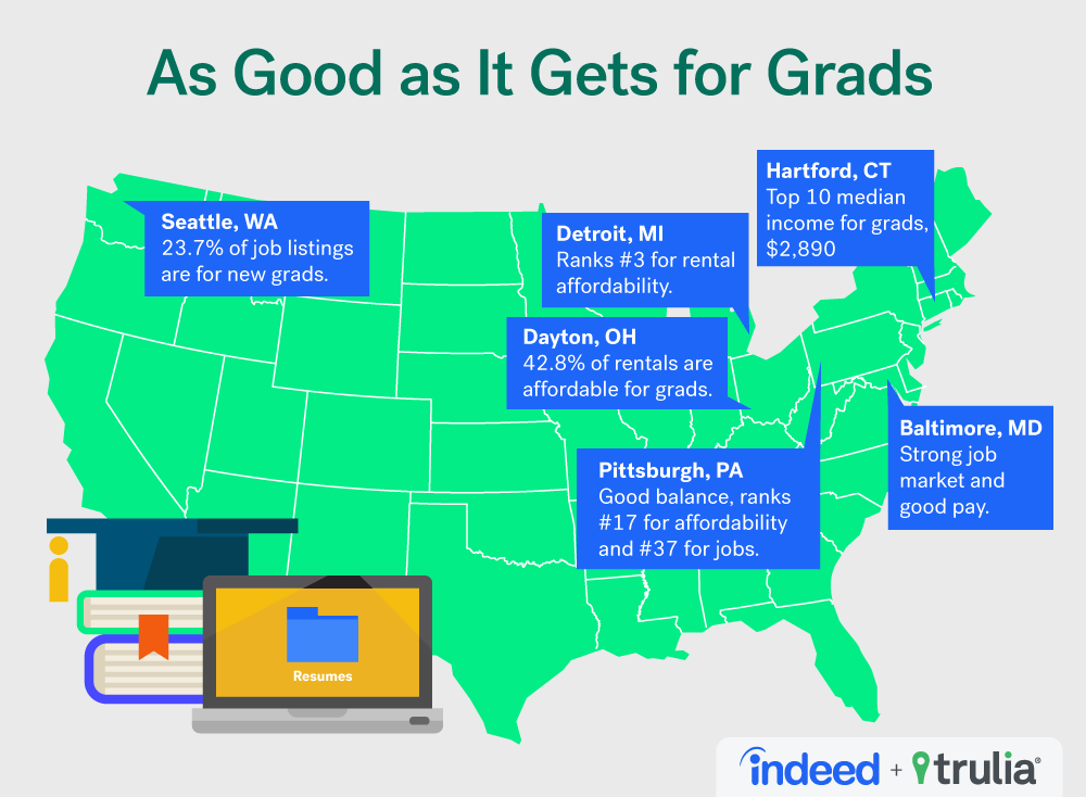 jobs for college graduates