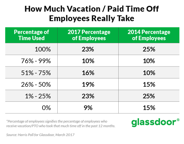 Image result for statistics of not taking vacation time