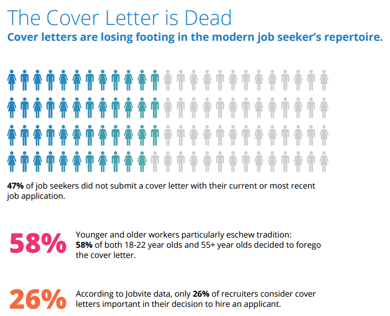 Cover letters are out—here's how today's job seekers are getting hired