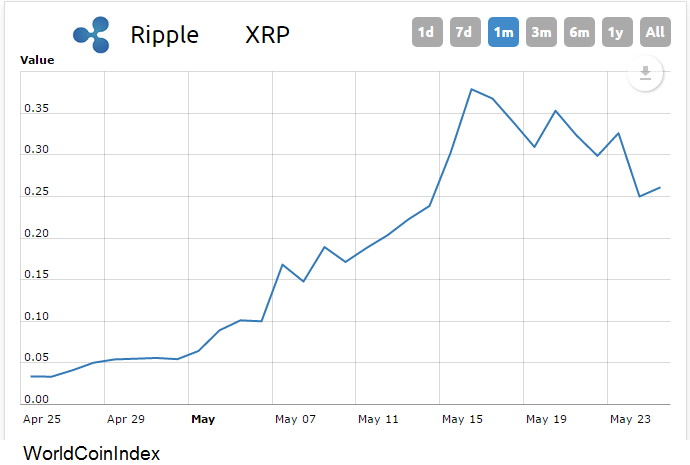 Bitcoin Rival Ripple Is Sitting On Many Billions Of Dollars Of Xrp