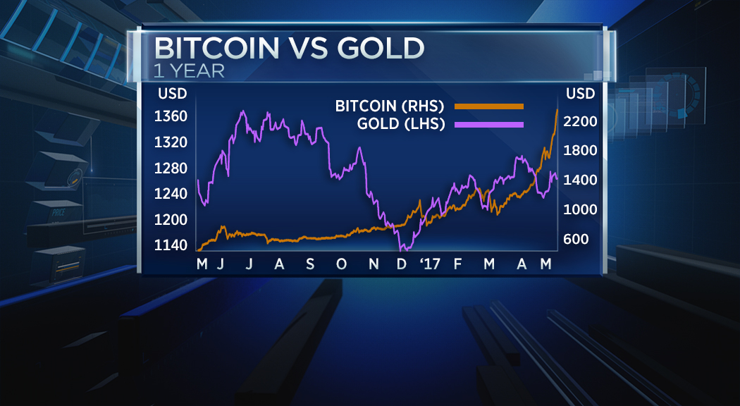Its Clear That Investors Are Flocking To Bitcoin Not Because It Offers Stability Which It Quite Clearly Doesnt But More To Find Solid Returns On An