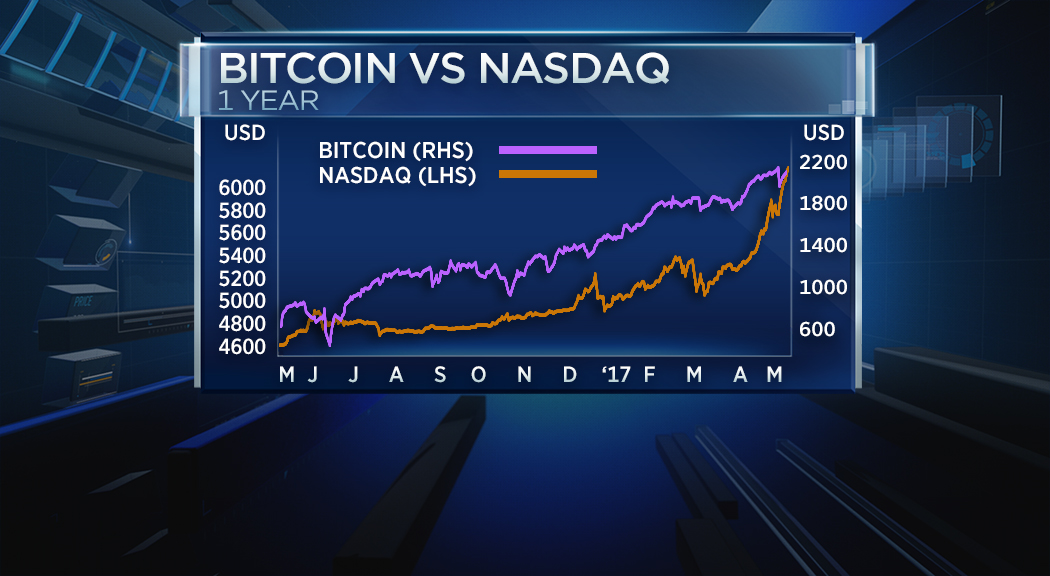 Buying The Nasdaq Represents A Risk On Move And Id Argue So Does Buying Bitcoin A Currency That Can See Swings Of Over  In A Few Hours