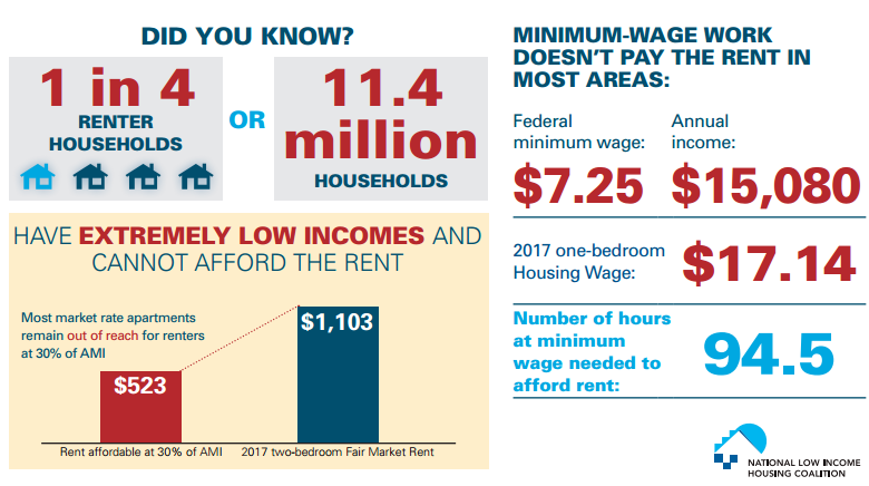 the issues with the national increase in minimum wage levels for the united states She backs a national rate of $12 per hour, with some localities able to  largely  avoided the issue until his 2013 state of the union address,  a side effect of the  rush to increase minimum wage targets became clear to us in a.