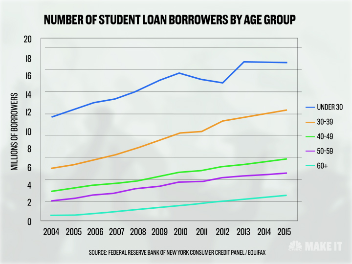This Is The Age Most Americans Pay Off Their Student Loans