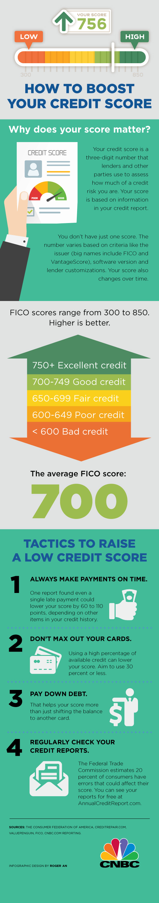 Credit Score boost infographic duard ventures