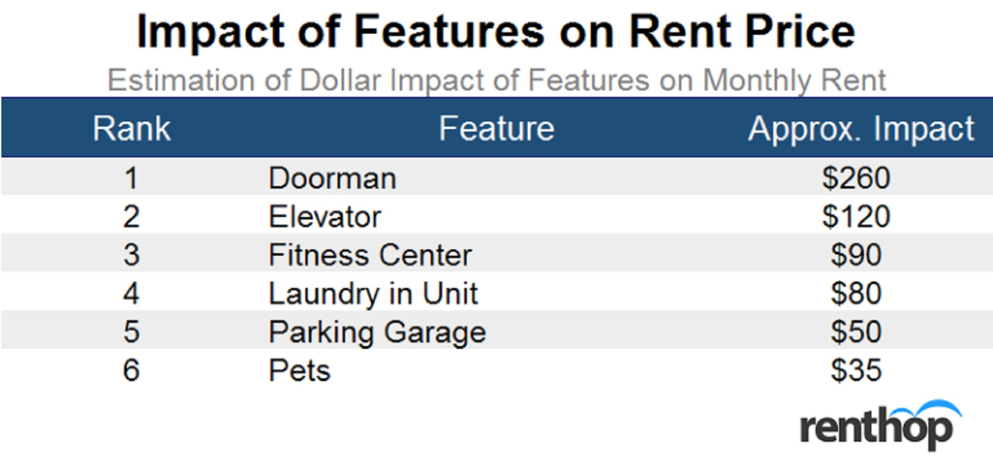 Factors That Increase Apartment Rent The Most