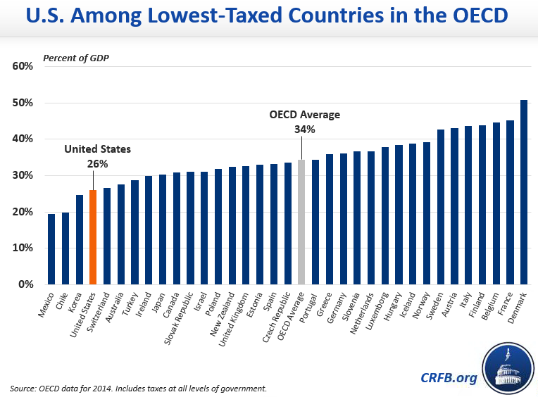 Trump Calls America The Highest Taxed Nation In The World