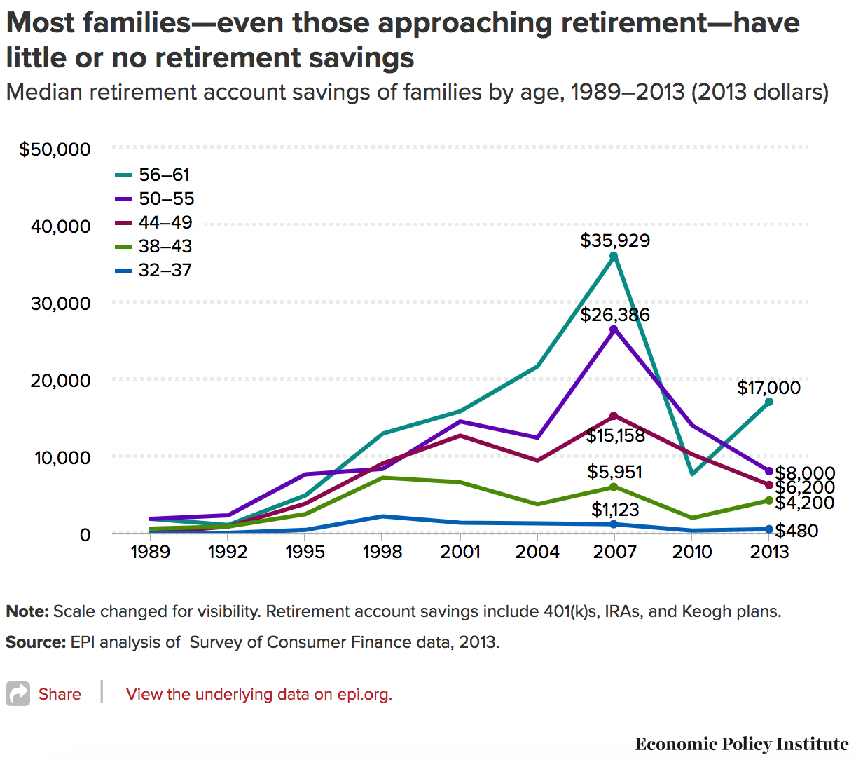 Not Surprisingly Younger Families Have Less Stashed Away Here S A Breakdown Of The Mean And Median Retirement Savings U At Every Age