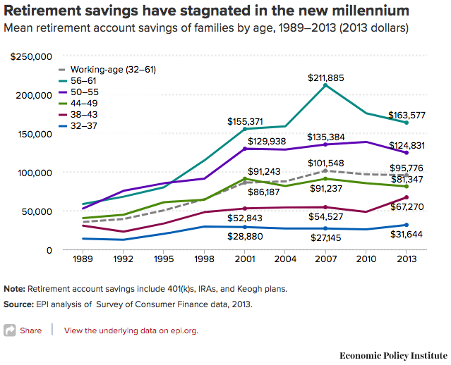 But That Number Doesn T Tell The Whole Story Since So Many Families Have Zero Savings And Super Savers Can Pull Up Average Median