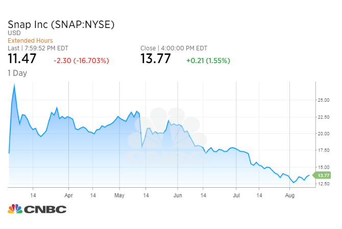 https://sc.cnbcfm.com/applications/cnbc.com/resources/files/2017/08/10/SNAP_chart.jpeg