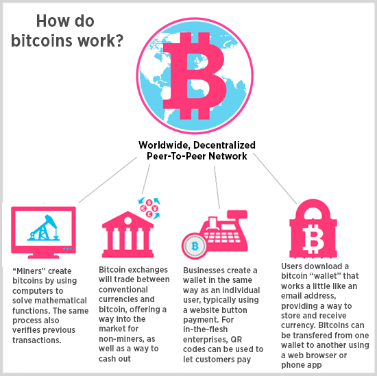 Use caution before joining bitcoin frenzy source blockgeeks ccuart Choice Image