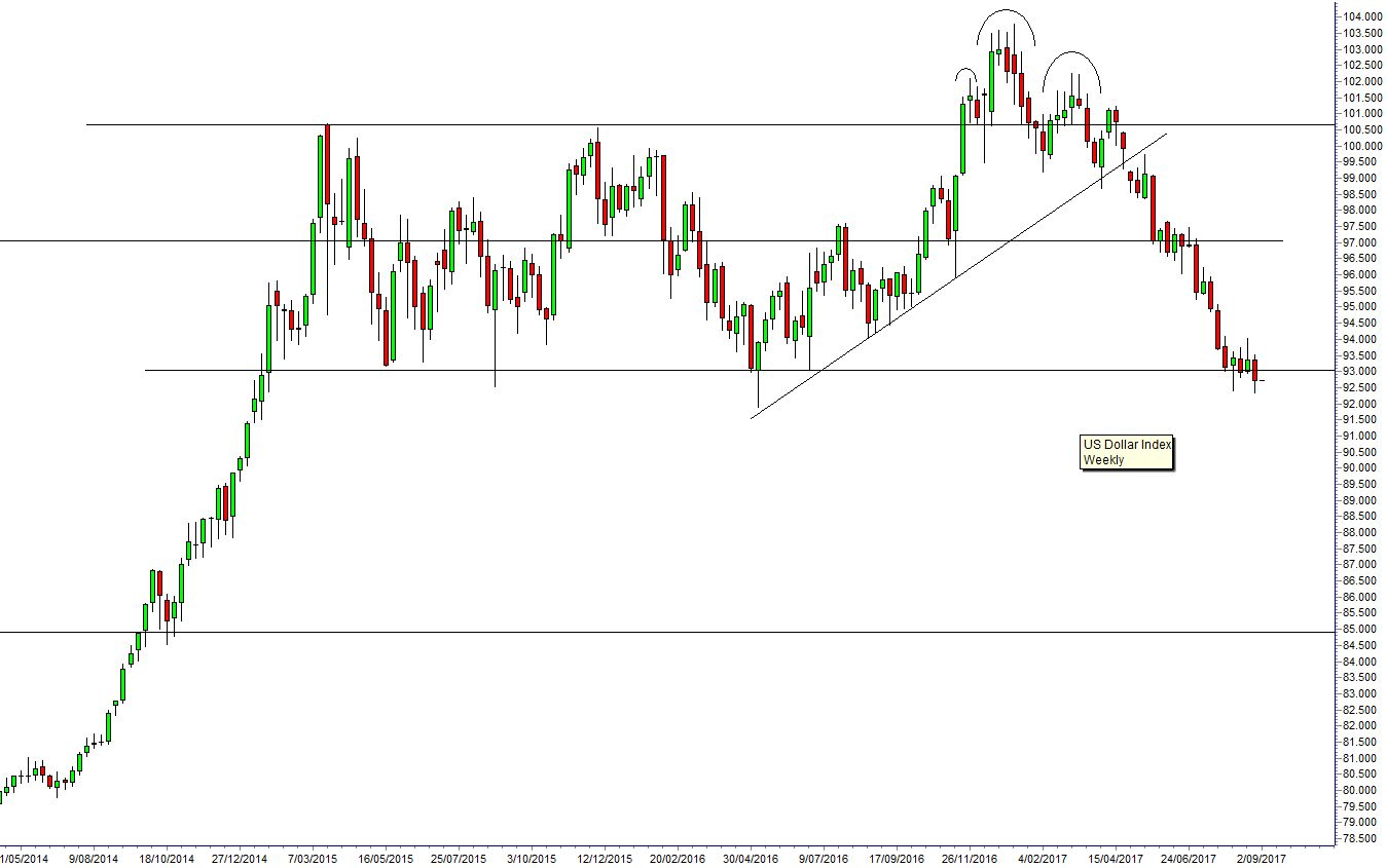 The Us Dollar Index Is Testing An Important Support Level Commentary