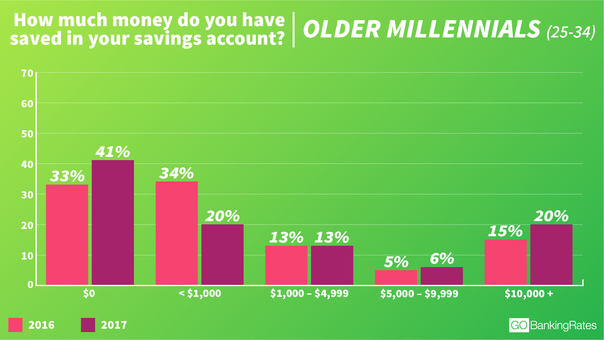 how much money the average millennial has in savings