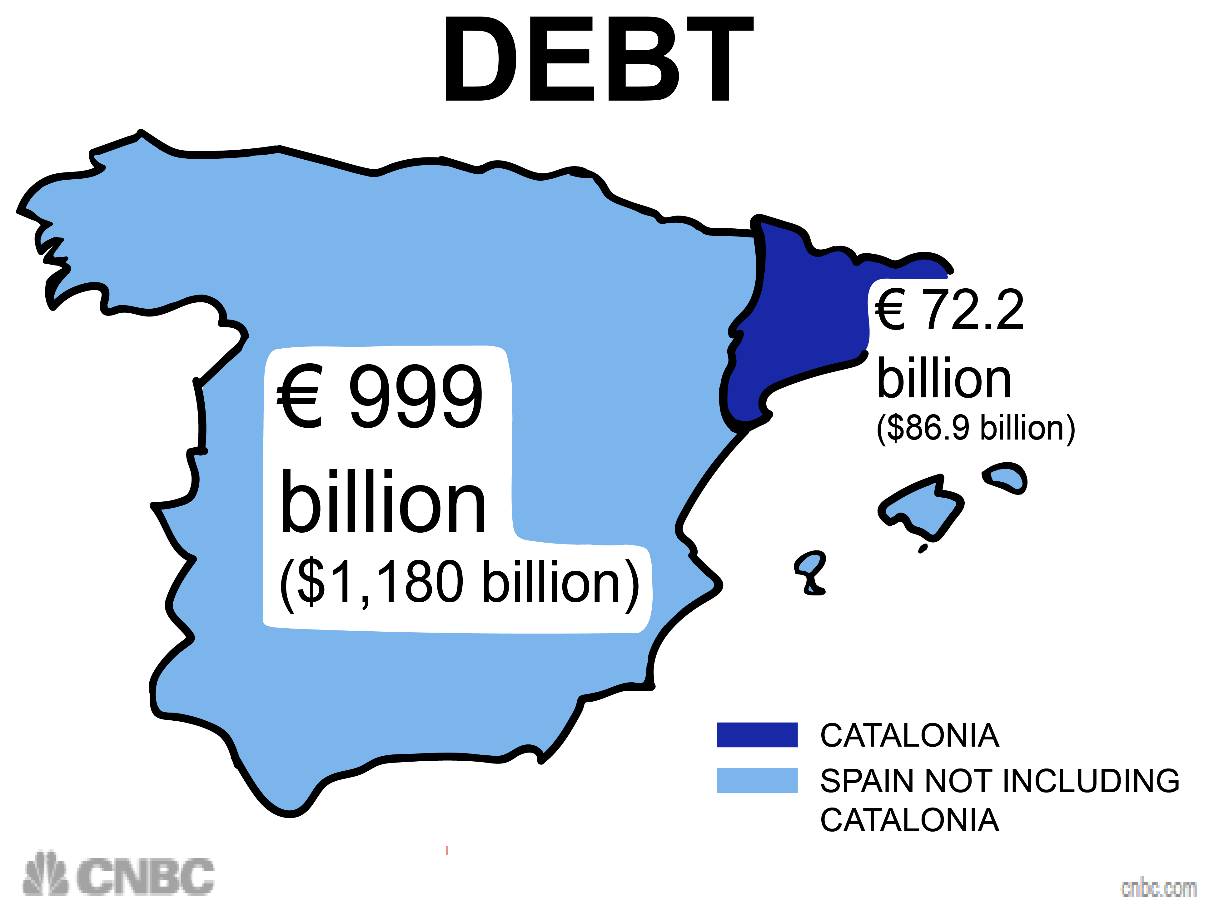 spain catalonia split here s how bad economically it could really be