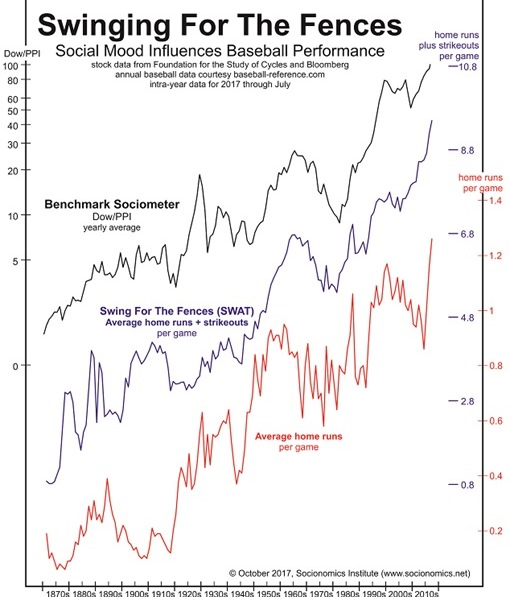 home runs and strikeouts can track the stock market