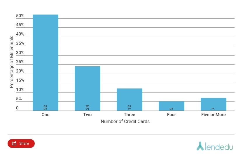 how to pay off more than one credit card