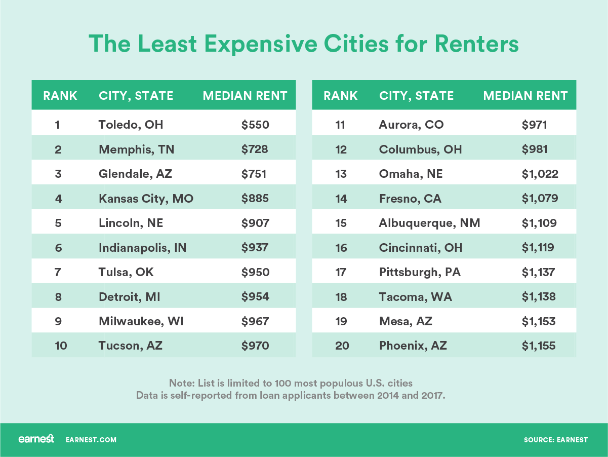Choosing To Live In A Smaller More Affordable City Can Be Key Factor Reaching Your Financial Goals