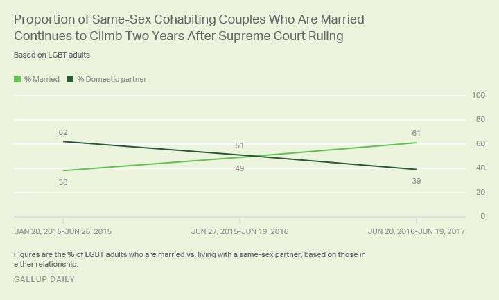 Divorce rate for same sex marriage