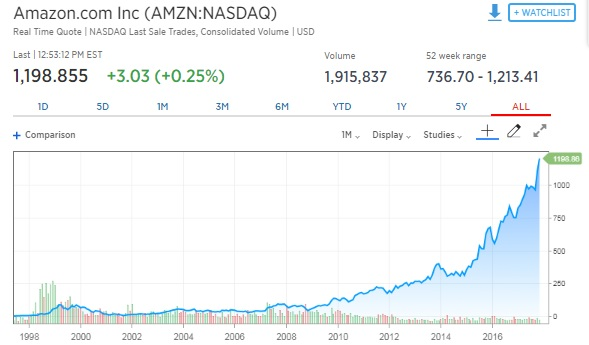 Amazon Stock Quote Best If You Put 4848 In Amazon 480 Years Ago Here's What You'd Have Now