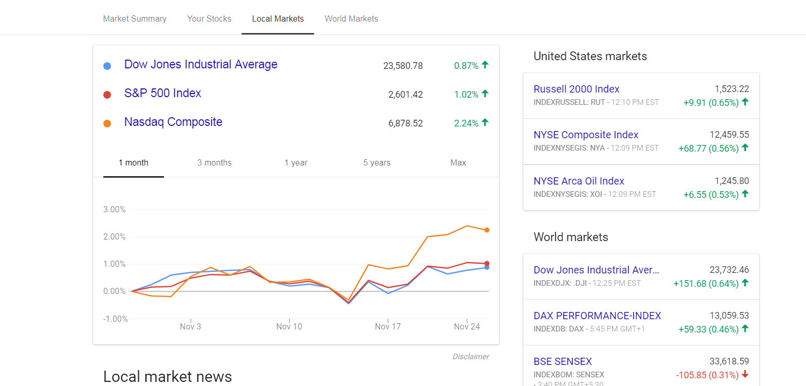 Google finance update helps you follow finances and stocks it shows the dow jones industrial average the sp 500 index and the nasdaq composite in the us with charts and performance for each market biocorpaavc Choice Image