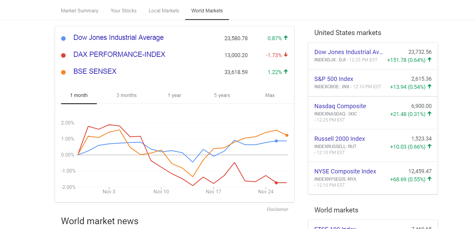 Google finance update helps you follow finances and stocks it looks just like global markets here we see a snapshot of the dow the german dax performance index and a look at the performance of the bombay stock biocorpaavc Gallery