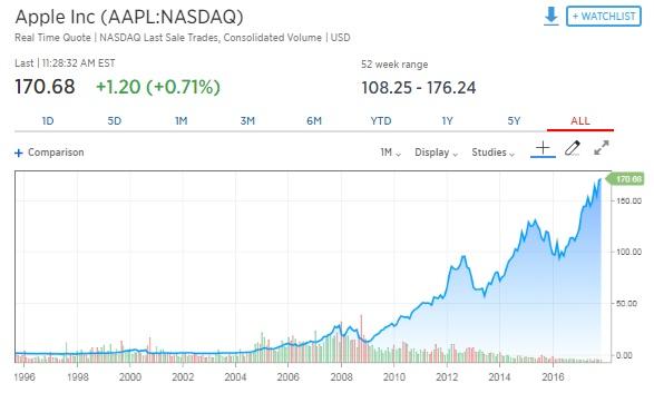 microsoft stock price history